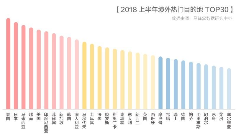 马蜂窝2018出境游报告:智慧旅游正开创中国旅游市场的品质时代