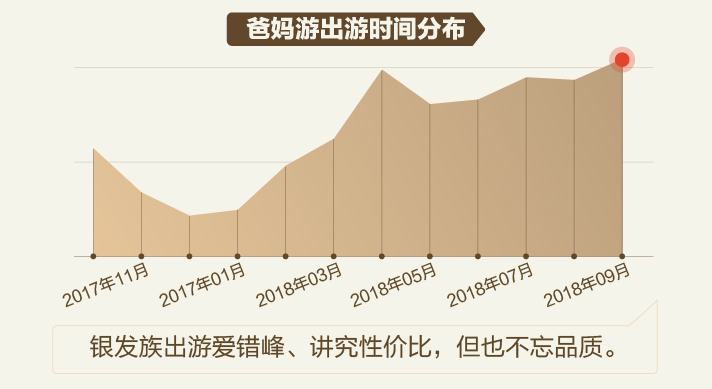 途牛发布《2018爸妈游消费分析》:国内依旧爱山水 出境河轮游热度提升