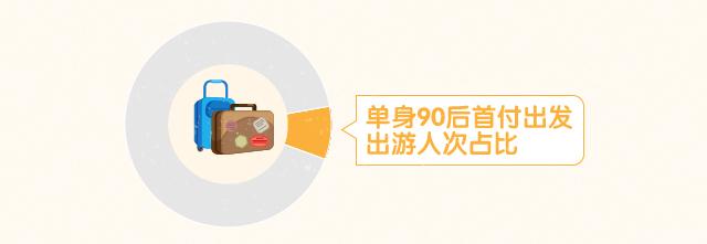 途?!兜ド?0后旅游消费报告》:体验当地生活为主要目的