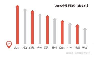 """马蜂窝《2019春节出游趋势报告》,中国游客异地找""""年味儿"""""""