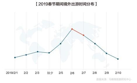 马蜂窝2019春节出游趋势报告:紫禁城里过大年,故宫热度涨126%