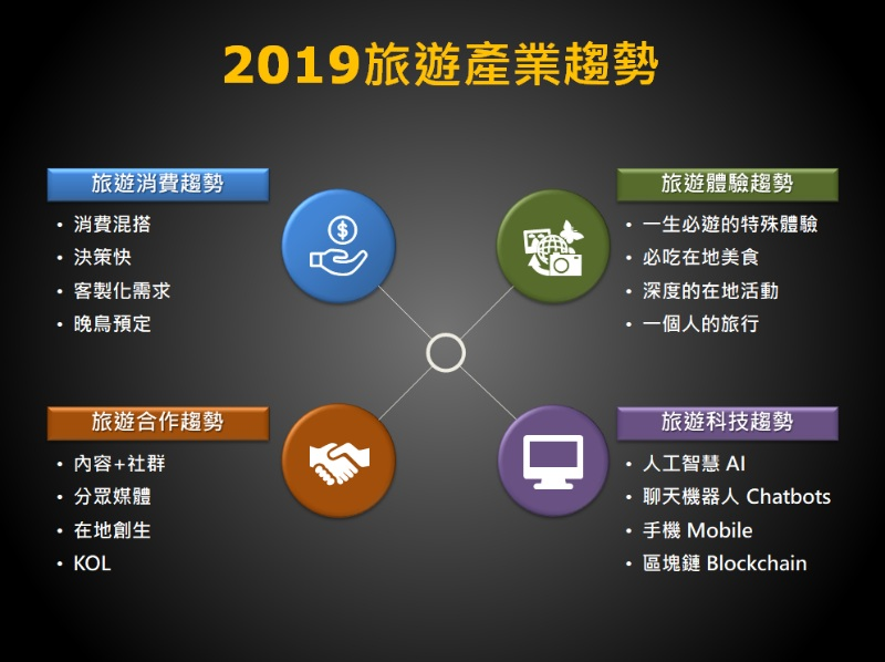 回顾2018与探讨2019旅游产业趋势