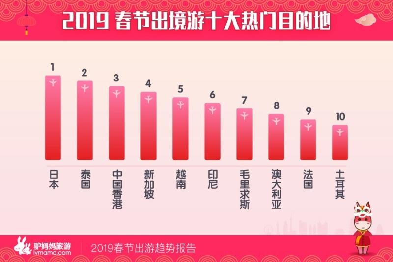 驴妈妈发布《2019春节出游趋势报告》:国内祈福游预订火爆 错峰出游更划算