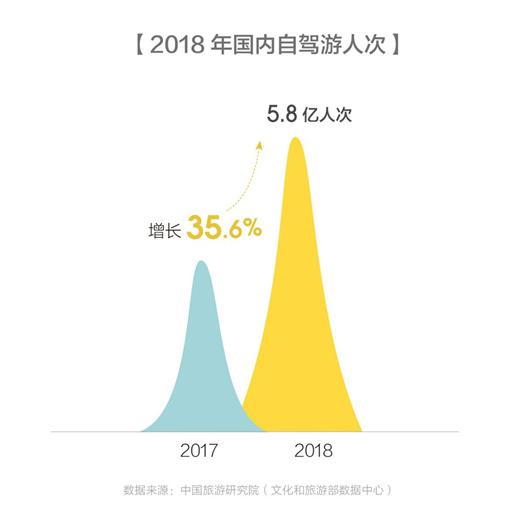 马蜂窝《全球自驾游报告 2019》:80 后成自驾游消费主力军