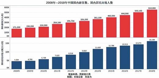 十年统计分析出行时间增多 中国人旅游需求越来越强