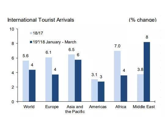 2019年第一季度全球旅游業平均增速達4%