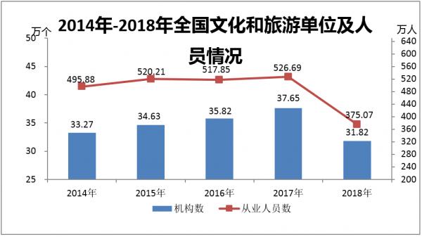 2014年-2018年全国文化和旅游单位及人员情况