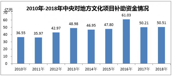 2010年-2018年中央对地方文化项目补助资金情况