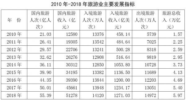 2010年-2018年旅游业主要发展指标