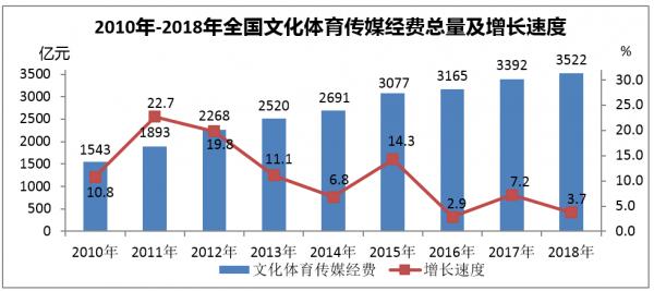 2010年-2018年全国文化体育传媒经费总量及增长速度