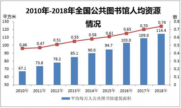 2010年-2018年全国公共图书馆人均资源情况