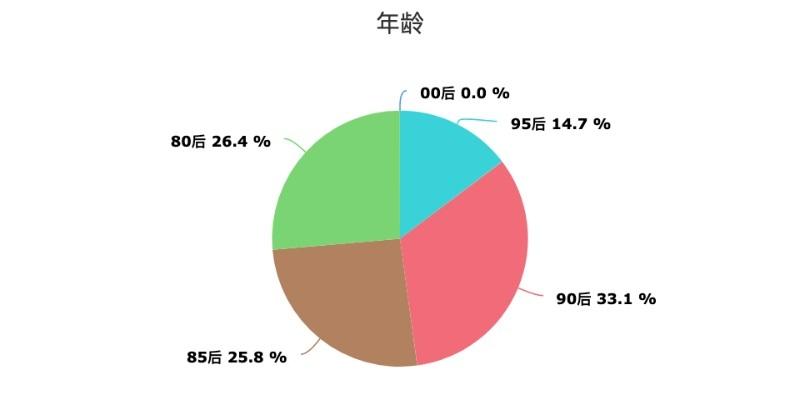 飛豬《旅行達人數據報告》: 頭部達人年收入超50萬