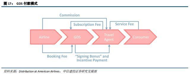 在线旅游(OTA)及旅游产业新模式深度研究