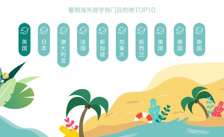 途牛《2019暑期旅游消费趋势预测报告》