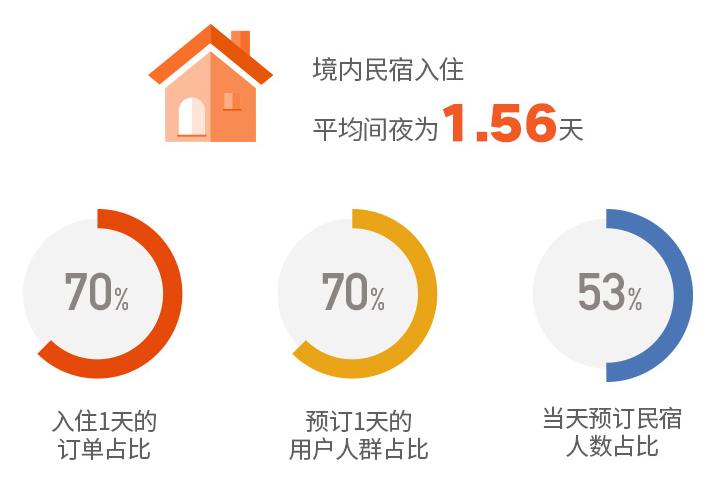 2019途家民宿上半年发展报告:乡村民宿同比增长1.8倍