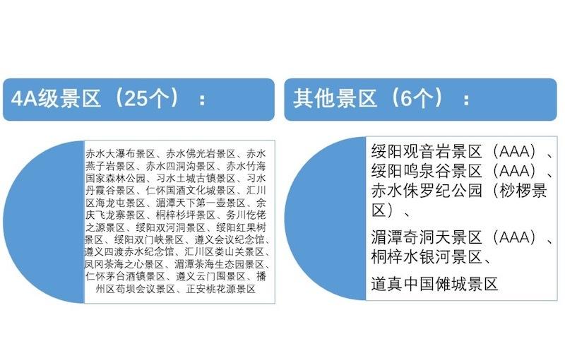 遵義推重磅旅游福利:上海大學生赴當地景點門票全免