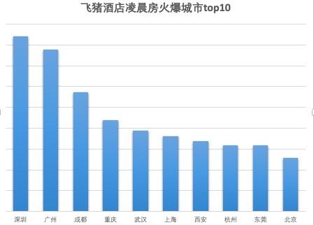 """飛豬深夜住客報告:90最愛凌晨房 """"大灣區""""川渝最活躍"""