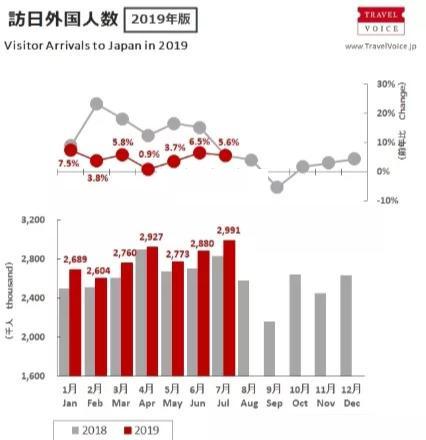 2019年中国赴日游客消费变化让日本服务业措手不及