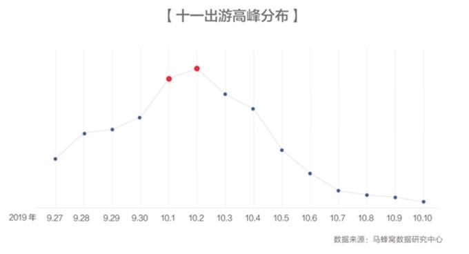 """马蜂窝大数据:""""十一""""自驾游走俏,贵州、皖南线成黄金周新热点"""