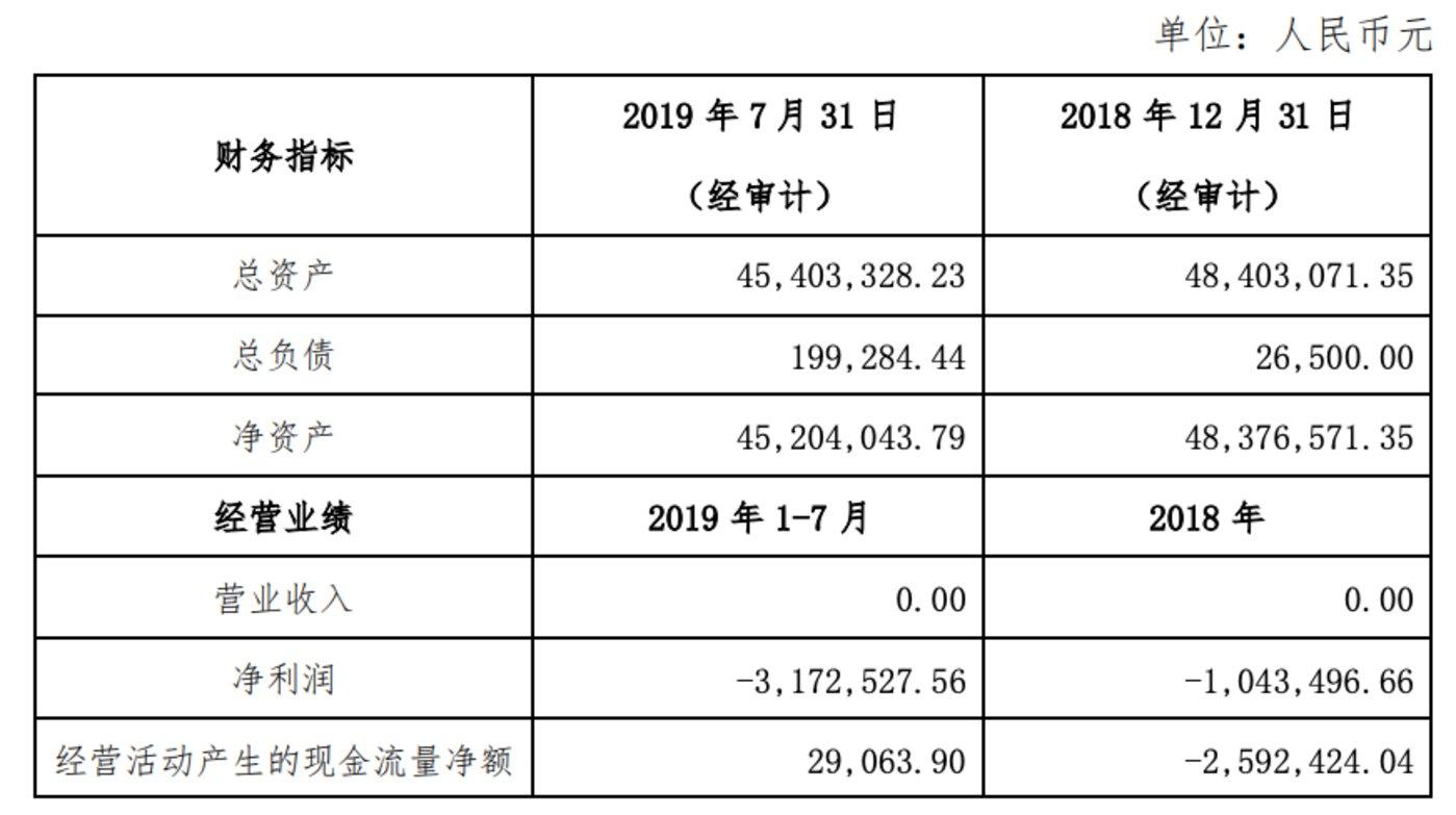 """北京文化18倍溢价""""买地"""",""""高杠杆""""进军文旅产业?"""