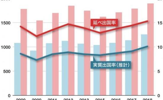 日本出境游人数仅1成,20~24岁女性出境游需求高涨