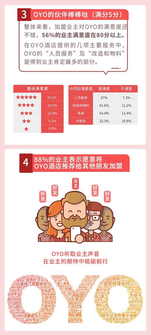 OYO《中国单体酒店业主大数据报告》:三线以下城市占六成