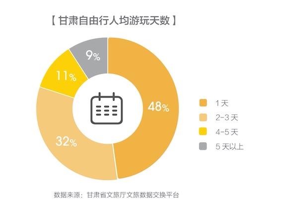 """马蜂窝发布甘肃省大数据报告:""""丝路之旅""""释放文旅产业新活力"""
