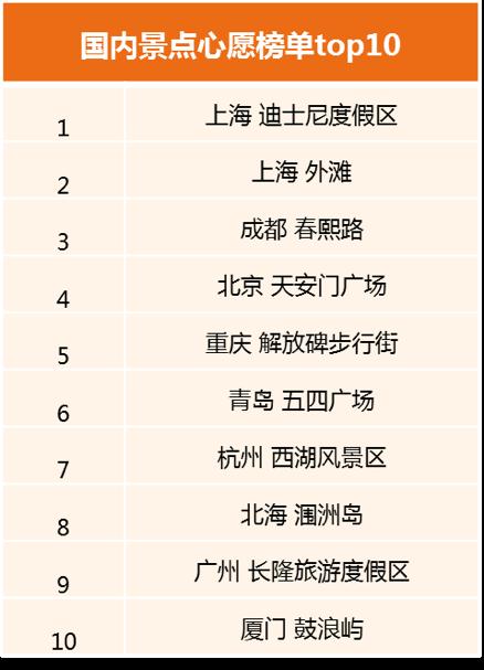 途家:周边游和省内游受欢迎 五一民宿现预订高峰 最长预订到8月