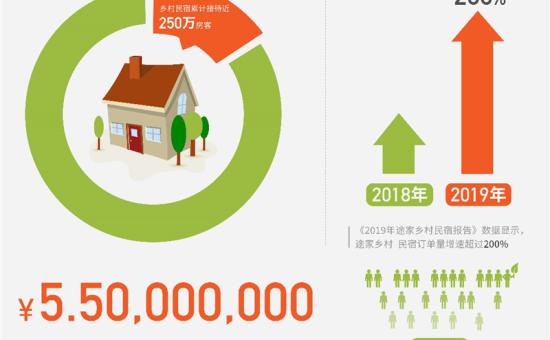途家《2019乡村民宿报告》:房源增1.3倍 覆盖超240个贫困县