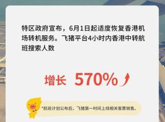 香港拟恢复中转航班 飞猪相关机票搜索涨570%