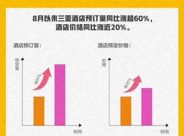 """飞猪数据:去海南避暑成新宠,""""包邮区""""到海南机票预订涨近50%"""