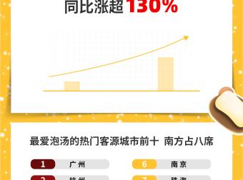 """飞猪温泉酒店预订量同比涨超130%,广州人是""""泡汤王者"""""""