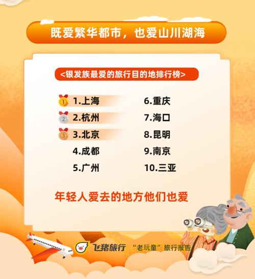 """飞猪""""老玩童""""报告:年均旅行2.7次 花费比90后高一倍"""