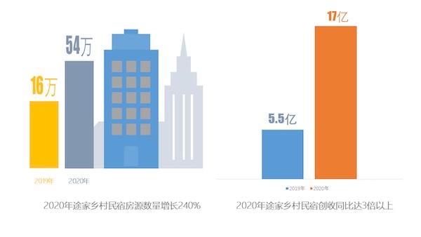 2020途家乡村民宿报告:乡村民宿房源量增2.4倍 为房东创收超17亿