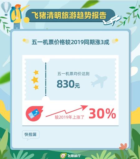 """清明""""补偿式返乡"""",飞猪机票预订量涨超150%"""