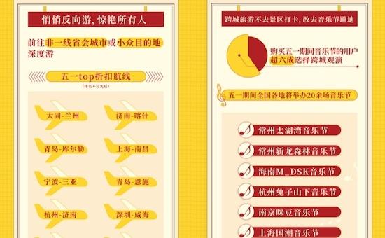 飞猪五一旅游预订量同比涨11倍创新高