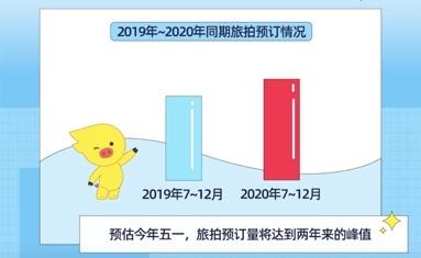 飞猪旅拍报告:70后00后增长最快 六成消费者单日花费超500元