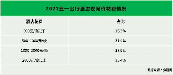 穷游网五一出行预测:亲子游热度高涨,国内单次旅行消费较疫情前提高近四成