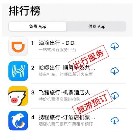 机票盲盒带动飞猪App成为苹果应用商店旅游预订类第一
