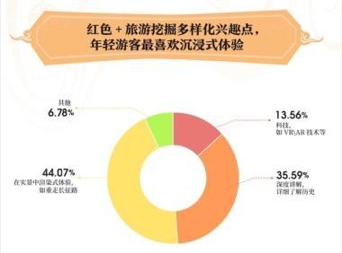 """马蜂窝""""旅游新国潮""""报告:76.92%的95后喜欢体验红色旅游"""